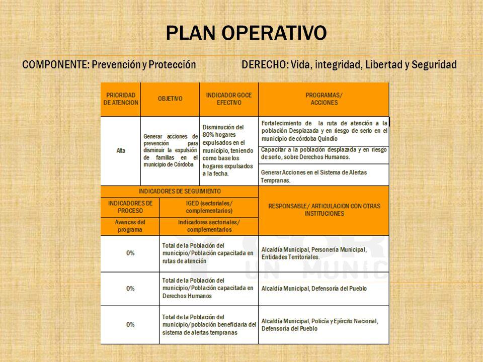 PLAN OPERATIVO COMPONENTE: Prevención y Protección DERECHO: Vida, integridad, Libertad y Seguridad.