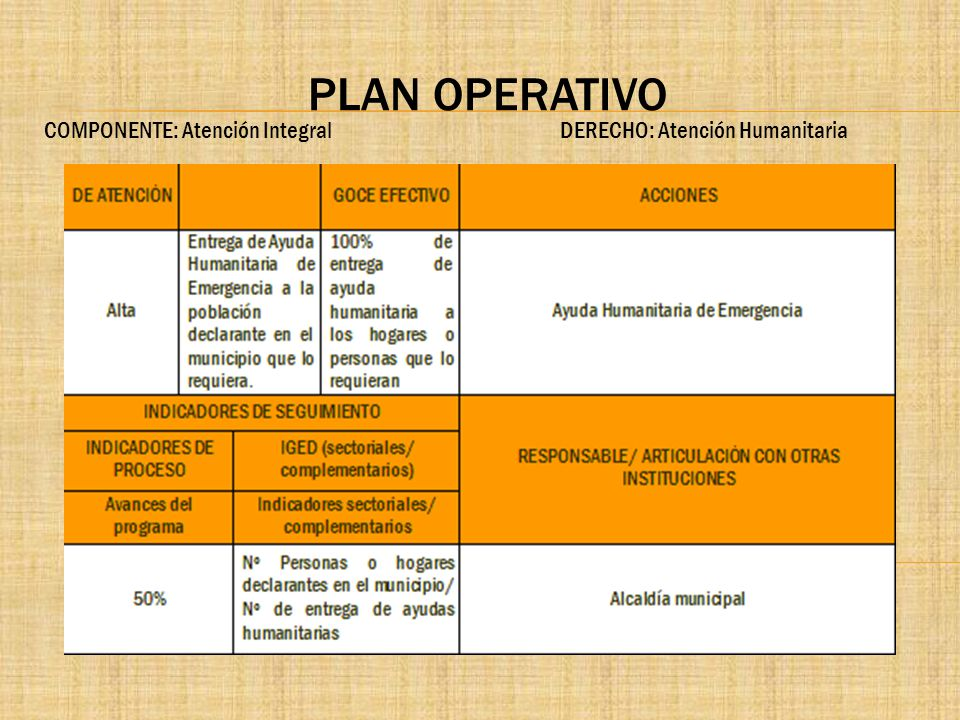 PLAN OPERATIVO COMPONENTE: Atención Integral DERECHO: Atención Humanitaria.
