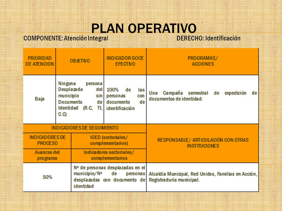 PLAN OPERATIVO COMPONENTE: Atención Integral DERECHO: Identificación.