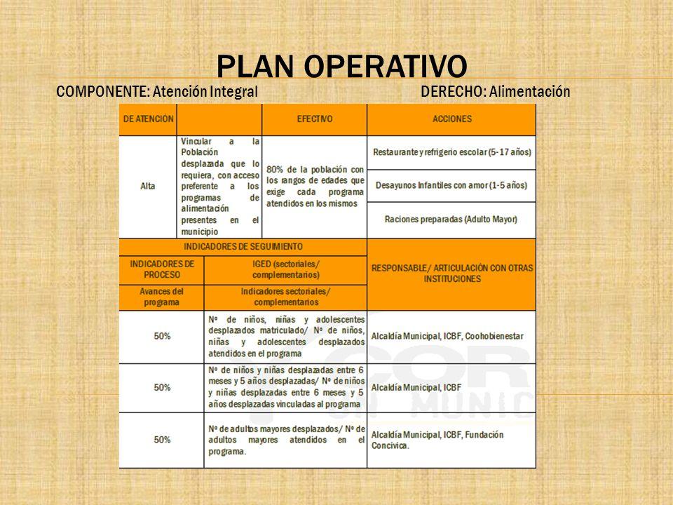 PLAN OPERATIVO COMPONENTE: Atención Integral DERECHO: Alimentación.
