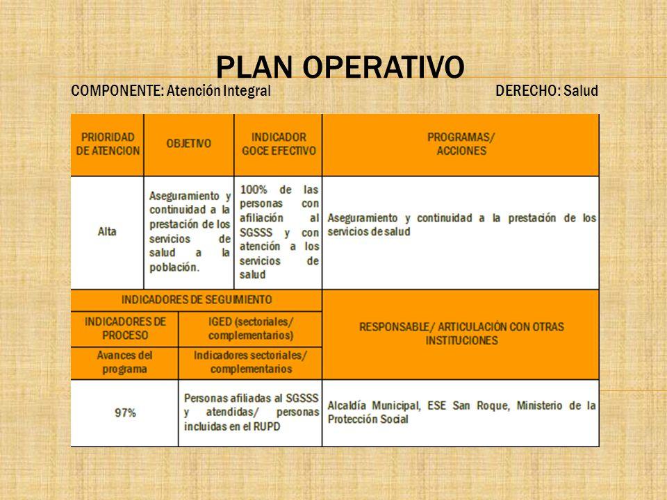 PLAN OPERATIVO COMPONENTE: Atención Integral DERECHO: Salud.