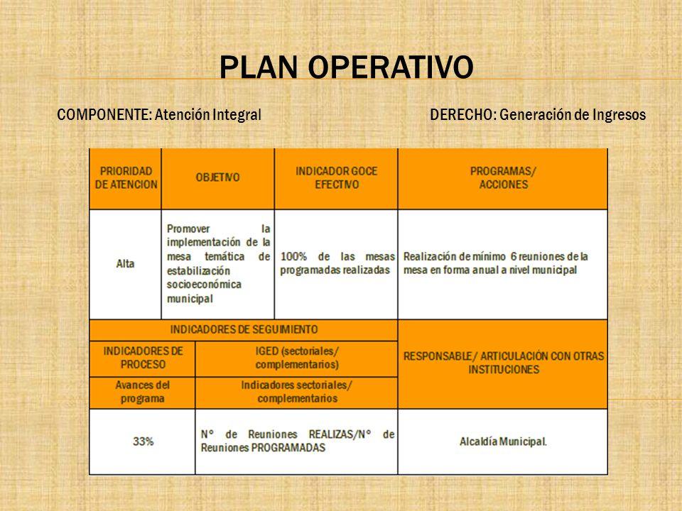 PLAN OPERATIVO COMPONENTE: Atención Integral DERECHO: Generación de Ingresos.