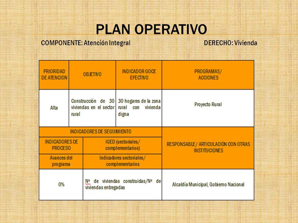 PLAN OPERATIVO COMPONENTE: Atención Integral DERECHO: Vivienda.