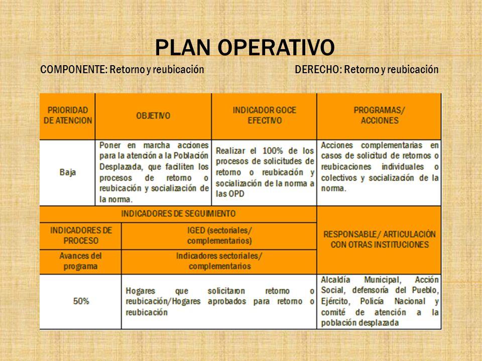 PLAN OPERATIVO COMPONENTE: Retorno y reubicación DERECHO: Retorno y reubicación.