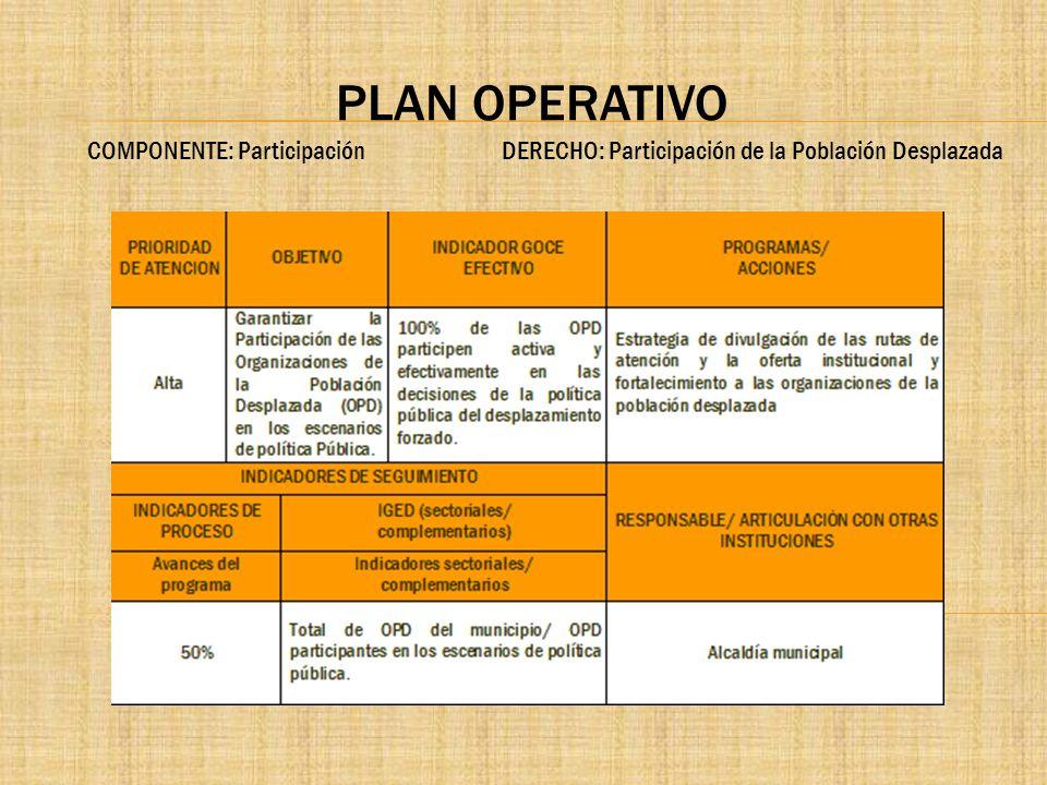 PLAN OPERATIVO COMPONENTE: Participación DERECHO: Participación de la Población Desplazada.