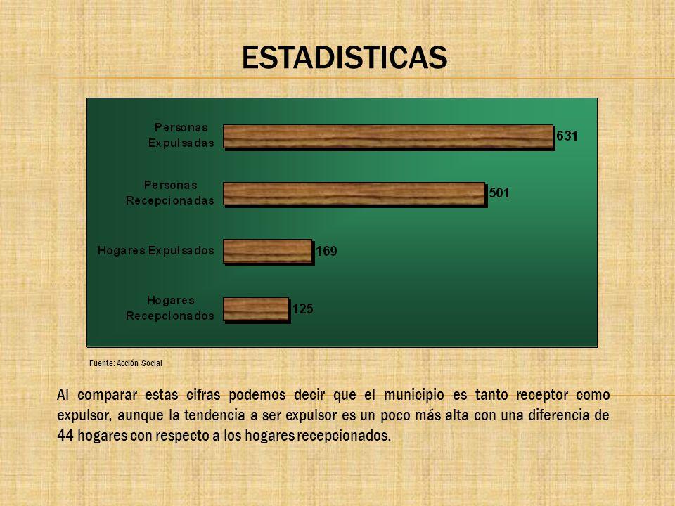 ESTADISTICAS Fuente: Acción Social.