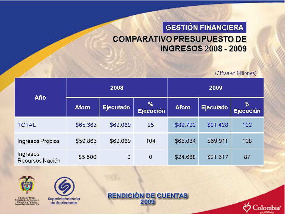 COMPARATIVO PRESUPUESTO DE INGRESOS 2008 - 2009