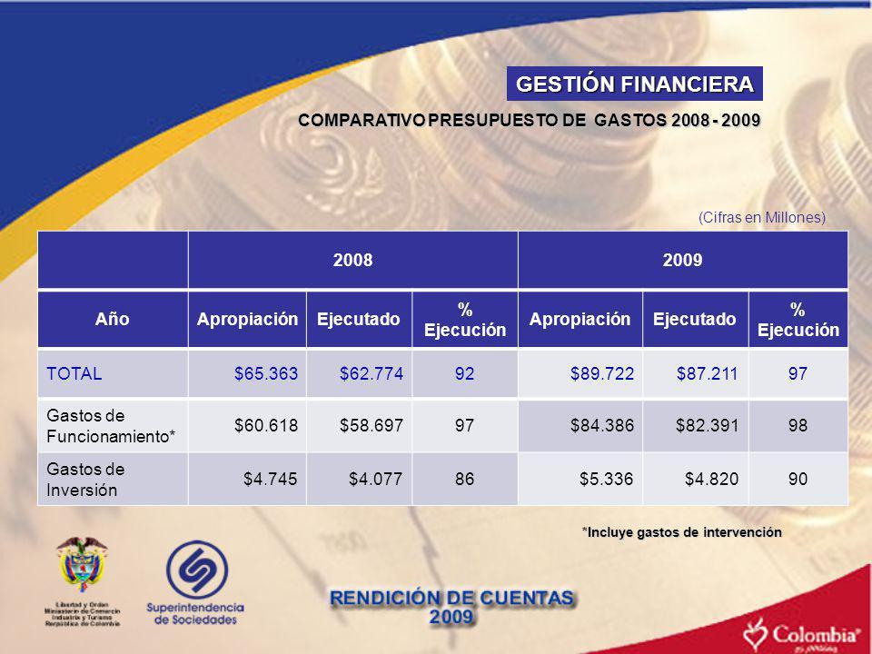 GESTIÓN FINANCIERA COMPARATIVO PRESUPUESTO DE GASTOS 2008 - 2009 2008