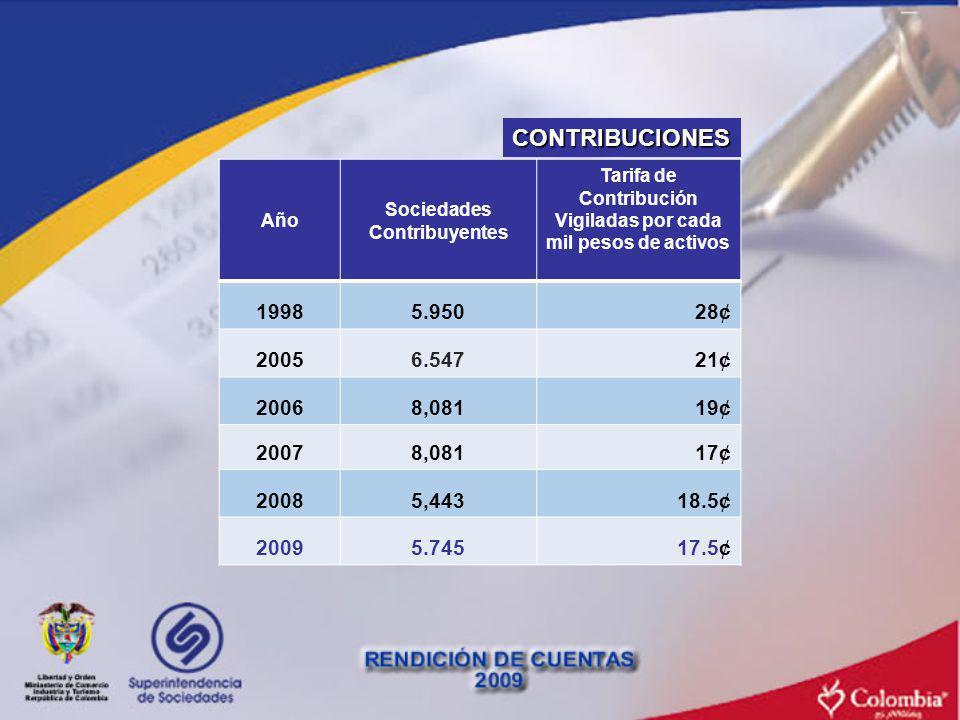 CONTRIBUCIONES Año. Sociedades Contribuyentes. Tarifa de Contribución. Vigiladas por cada mil pesos de activos.