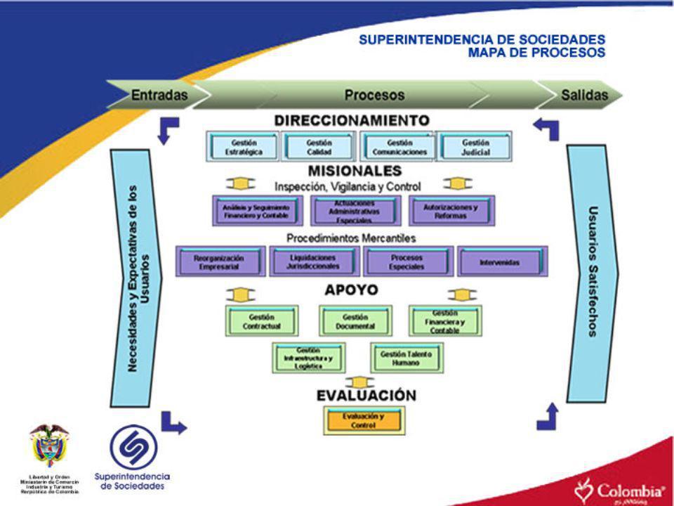 El Mapa de Procesos se constituye en la carta de navegación de la Superintendencia de Sociedades, en la cual una vez identificadas las necesidades y expectativas de los usuarios, la entidad genera: