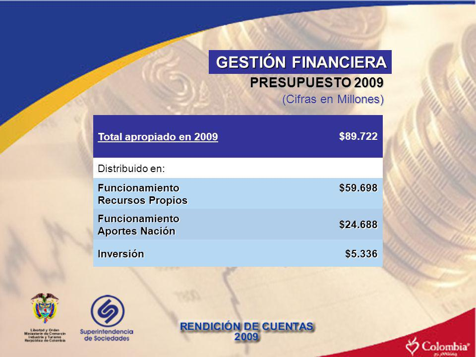 GESTIÓN FINANCIERA PRESUPUESTO 2009 (Cifras en Millones) $24.688
