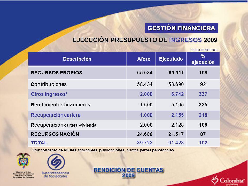 EJECUCIÓN PRESUPUESTO DE INGRESOS 2009