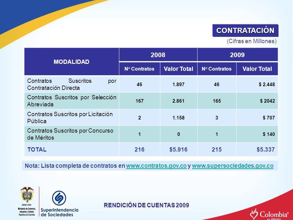 CONTRATACIÓN 2008 2009 (Cifras en Millones) MODALIDAD Valor Total