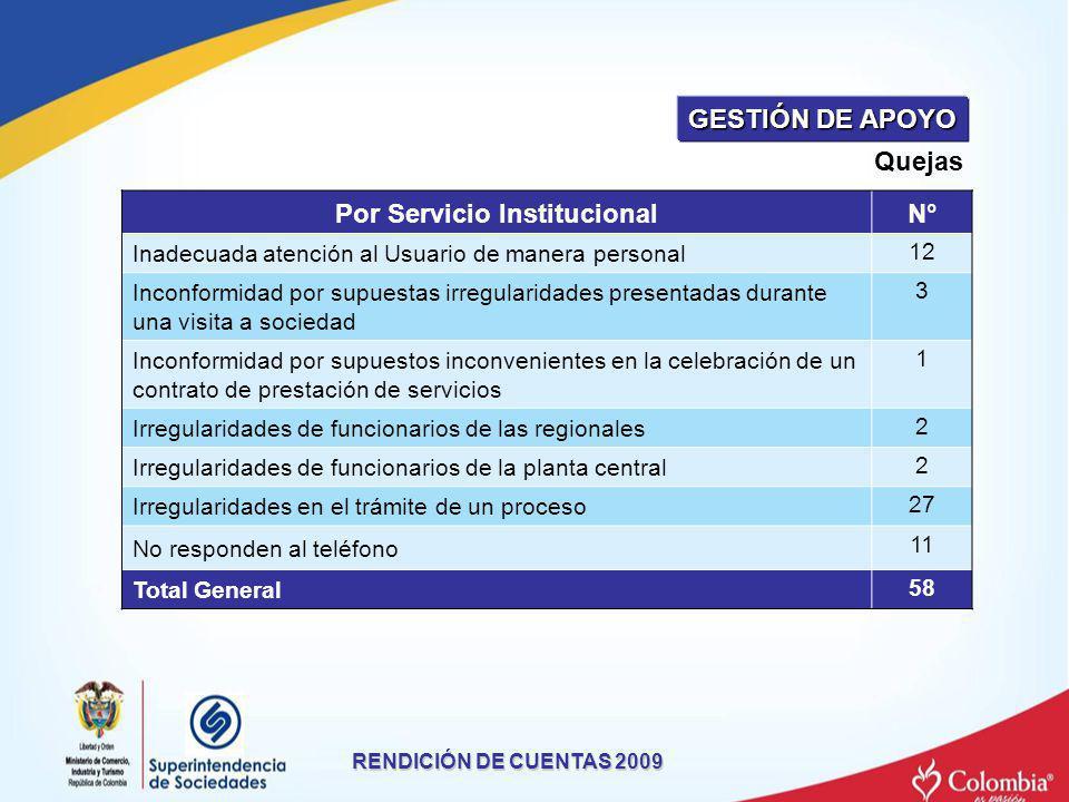 Por Servicio Institucional