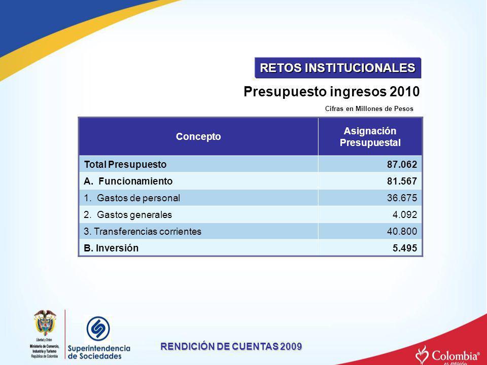 RETOS INSTITUCIONALES Asignación Presupuestal