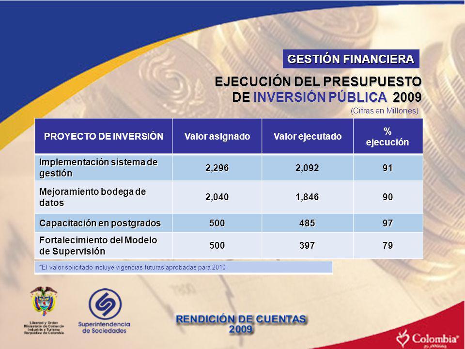 EJECUCIÓN DEL PRESUPUESTO DE INVERSIÓN PÚBLICA 2009