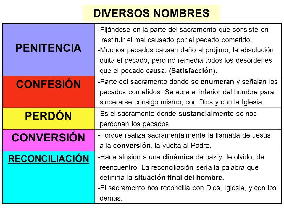 DIVERSOS NOMBRES PENITENCIA CONFESIÓN PERDÓN CONVERSIÓN