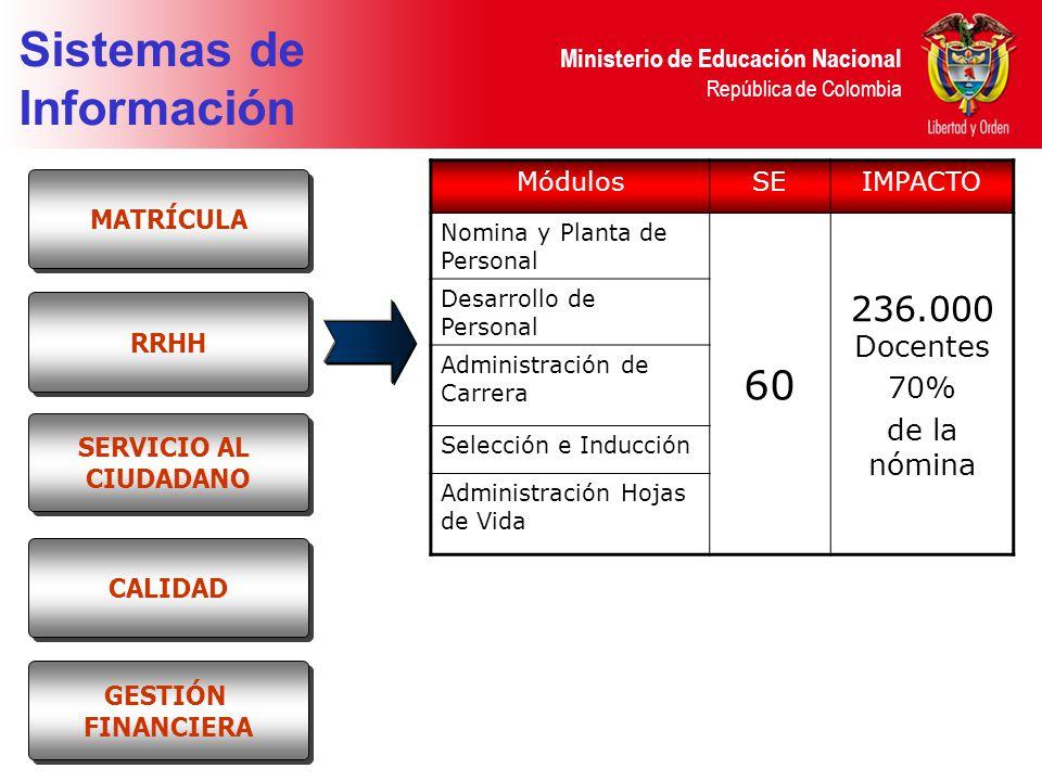 Sistemas de Información 60 236.000 Docentes 70% de la nómina Módulos