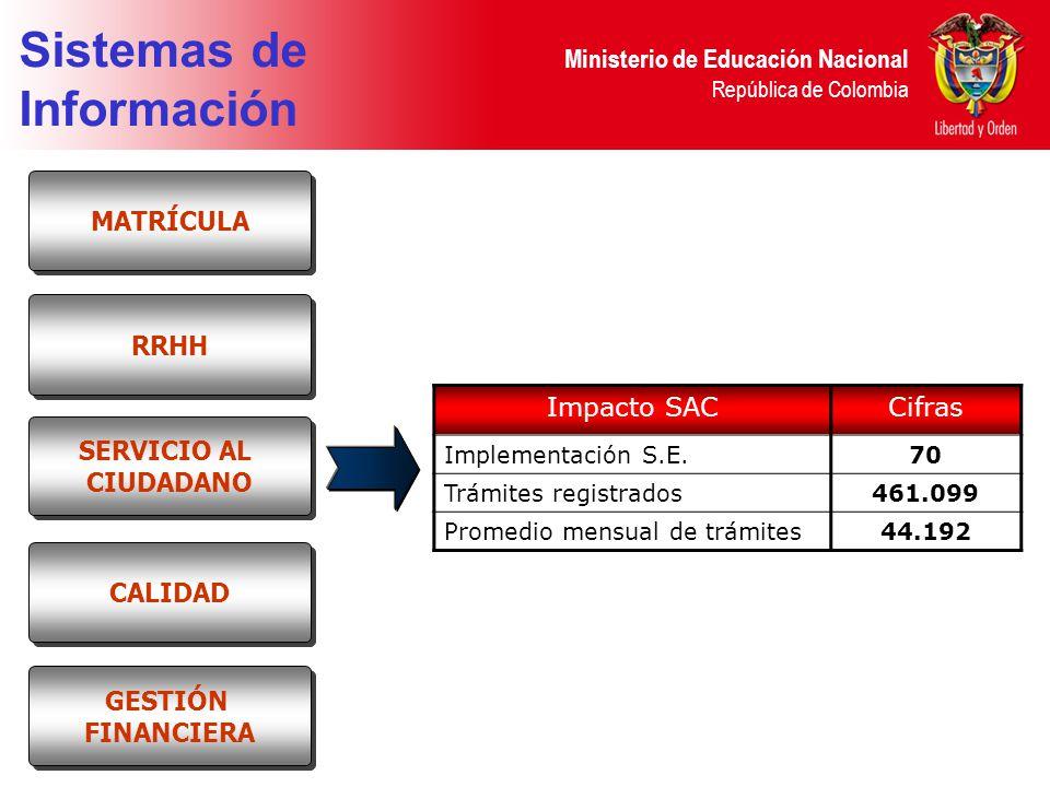 Sistemas de Información MATRÍCULA RRHH Impacto SAC Cifras SERVICIO AL