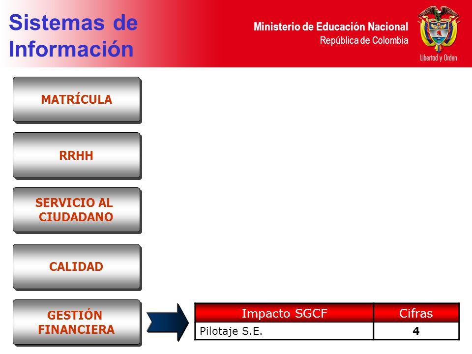 Sistemas de Información MATRÍCULA RRHH SERVICIO AL CIUDADANO CALIDAD