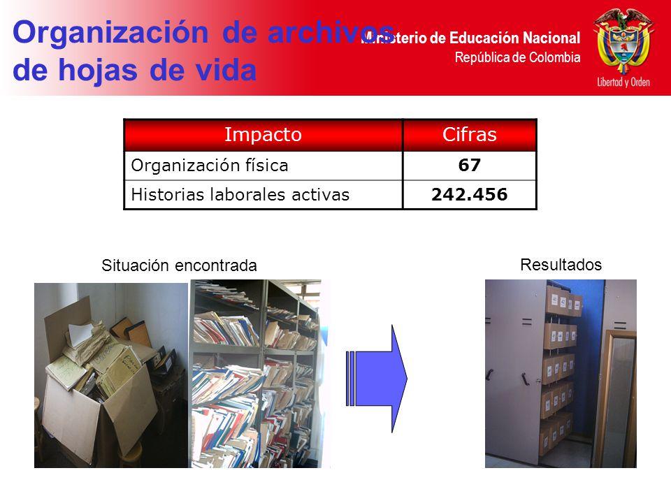 Organización de archivos de hojas de vida