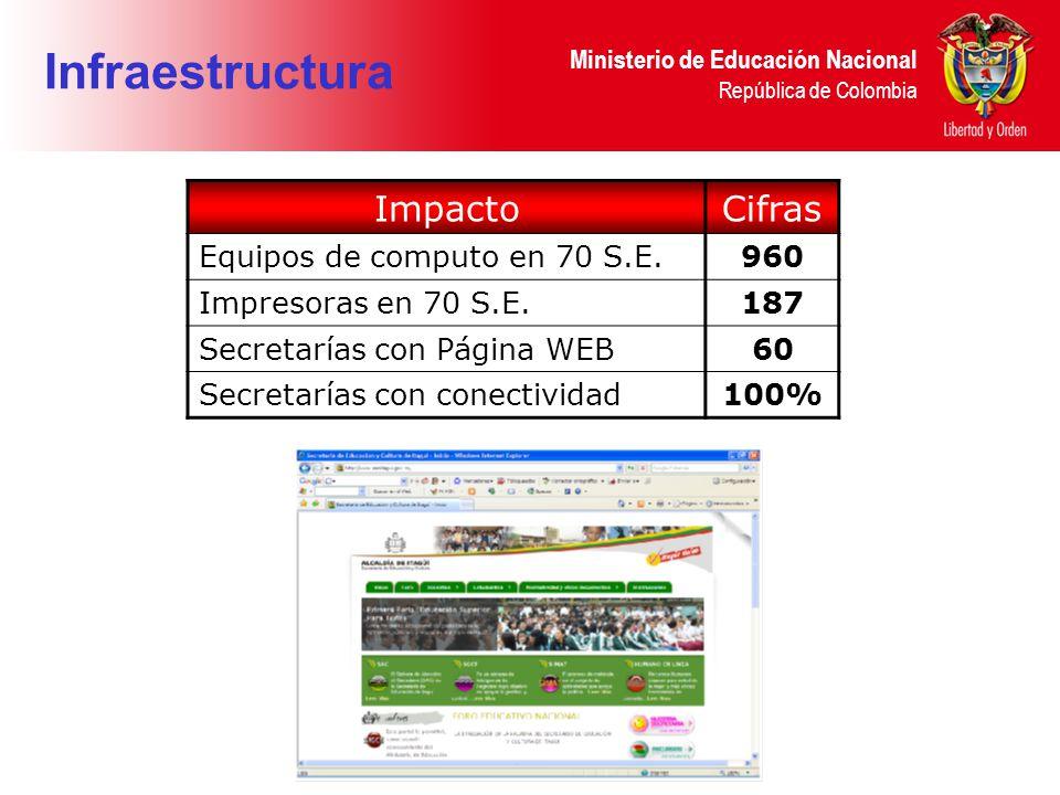 Infraestructura Impacto Cifras Equipos de computo en 70 S.E. 960
