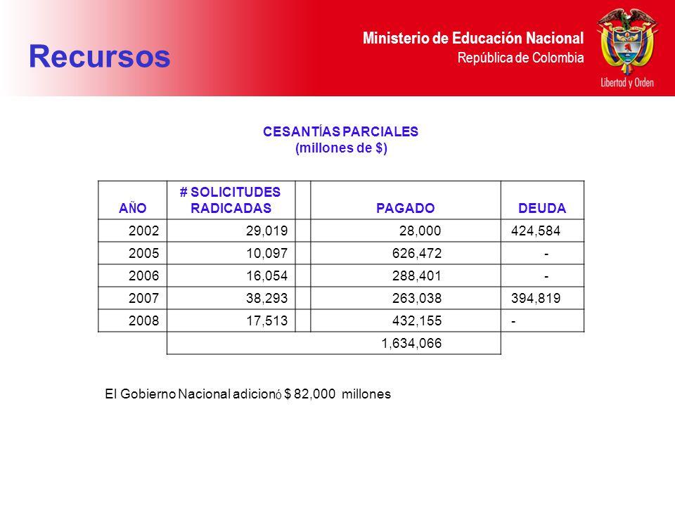 CESANTÍAS PARCIALES (millones de $) # SOLICITUDES RADICADAS