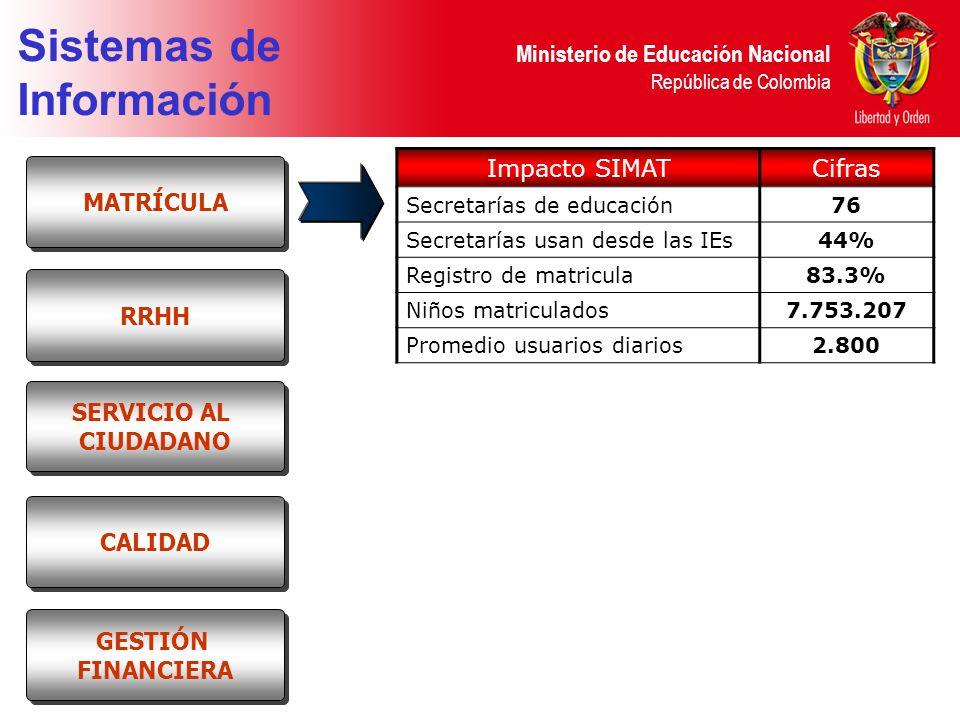 Sistemas de Información Impacto SIMAT Cifras MATRÍCULA RRHH