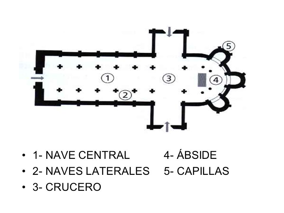 1- NAVE CENTRAL 4- ÁBSIDE 2- NAVES LATERALES 5- CAPILLAS 3- CRUCERO