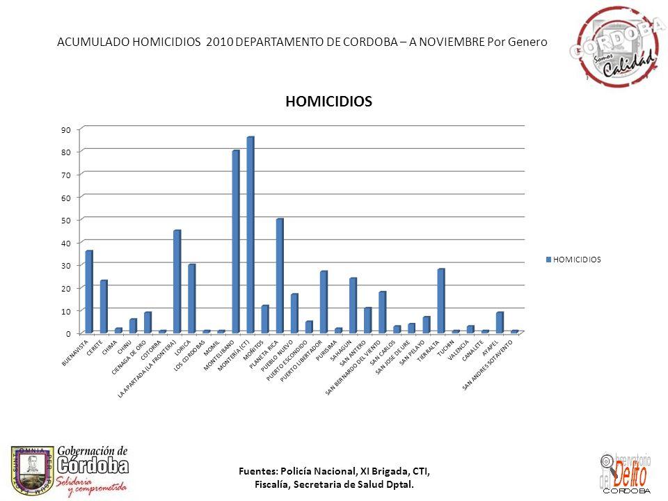 ACUMULADO HOMICIDIOS 2010 DEPARTAMENTO DE CORDOBA – A NOVIEMBRE Por Genero