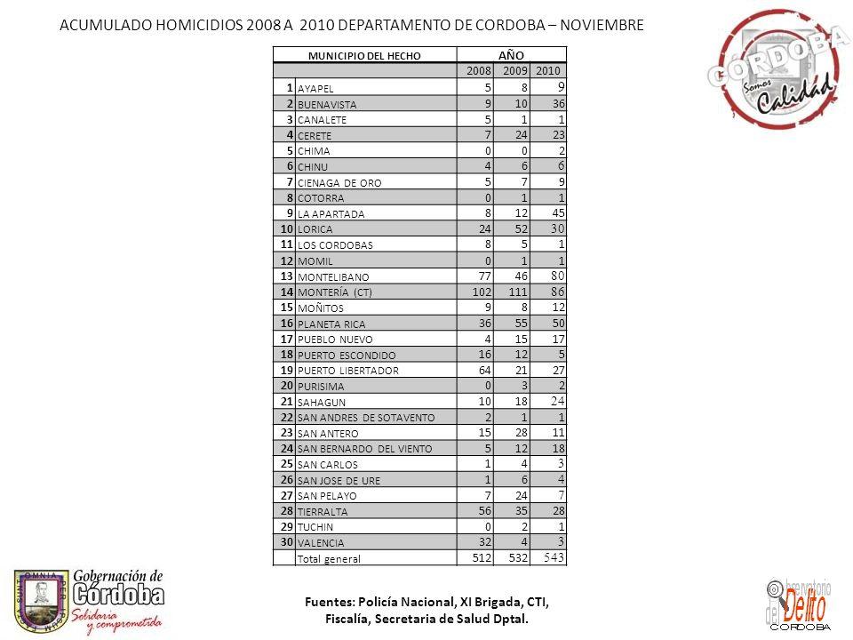 ACUMULADO HOMICIDIOS 2008 A 2010 DEPARTAMENTO DE CORDOBA – NOVIEMBRE