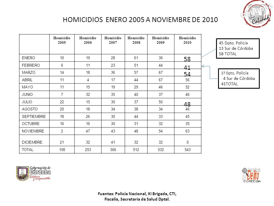 HOMICIDIOS ENERO 2005 A NOVIEMBRE DE 2010