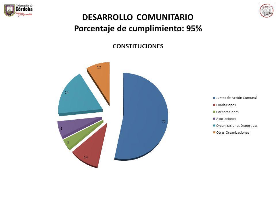 DESARROLLO COMUNITARIO Porcentaje de cumplimiento: 95% CONSTITUCIONES