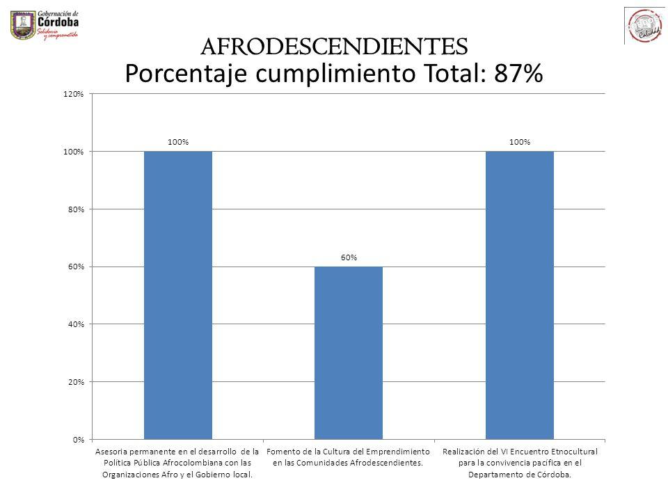 Porcentaje cumplimiento Total: 87%