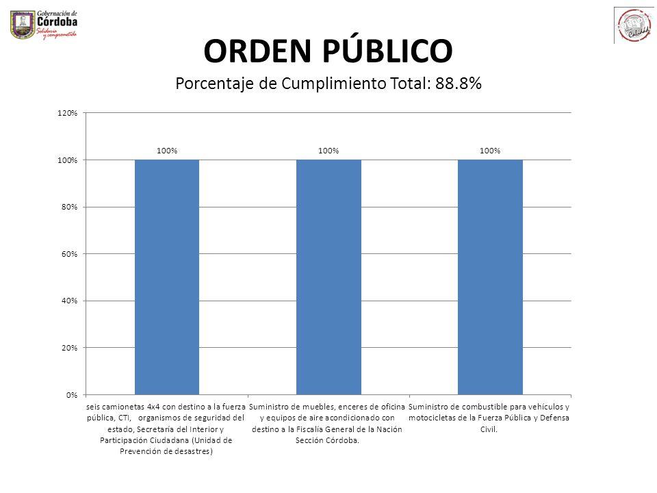 ORDEN PÚBLICO Porcentaje de Cumplimiento Total: 88.8%