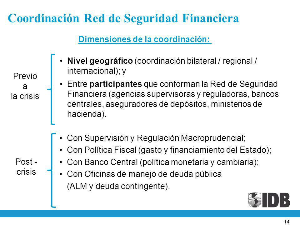 Coordinación Red de Seguridad Financiera