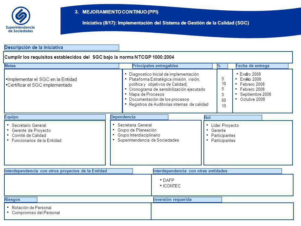 BOG-ZXF884-14-02 3. MEJORAMIENTO CONTINUO (PPI) Iniciativa (9/17): Implementación del Modelo Estándar de Control Interno (MECI)