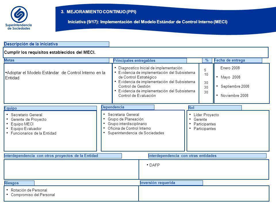 BOG-ZXF884-14-02 3. MEJORAMIENTO CONTINUO (PPI) Iniciativa (10/17): Implementación del Sistema de Desarrollo Administrativo (SISTEDA)