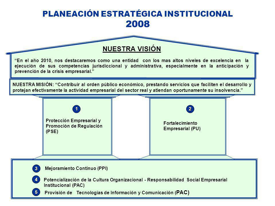 PLANEACIÓN ESTRATÉGICA INSTITUCIONAL 2008 - 2010
