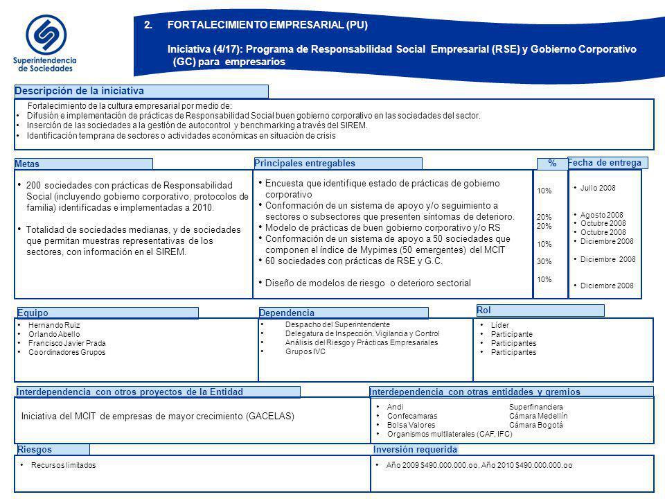 BOG-ZXF884-14-02 2. FORTALECIMIENTO EMPRESARIAL (PU) Iniciativa (5/17): Gestión del Portafolio de Servicios Institucionales.
