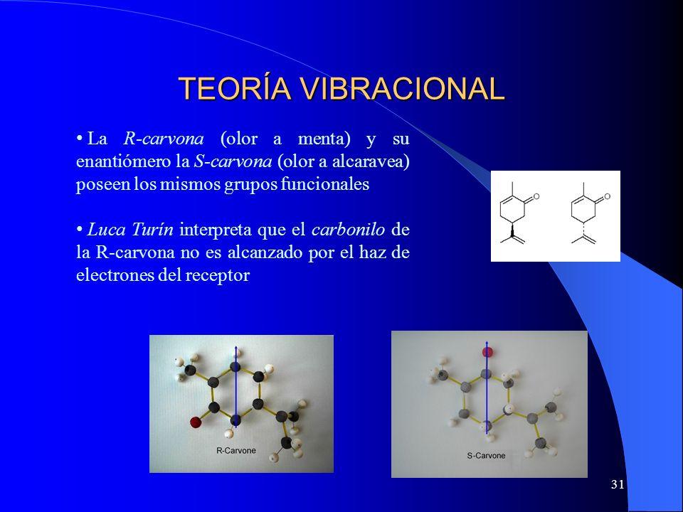 TEORÍA VIBRACIONAL La R-carvona (olor a menta) y su enantiómero la S-carvona (olor a alcaravea) poseen los mismos grupos funcionales.