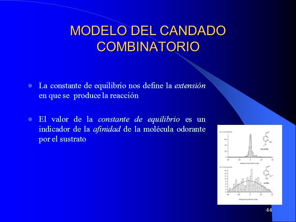 MODELO DEL CANDADO COMBINATORIO