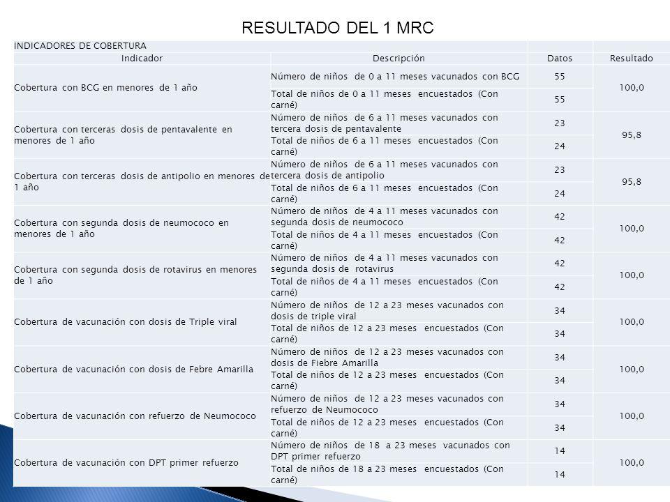 RESULTADO DEL 1 MRC INDICADORES DE COBERTURA Indicador Descripción