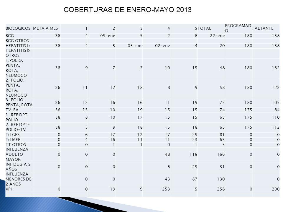 COBERTURAS DE ENERO-MAYO 2013