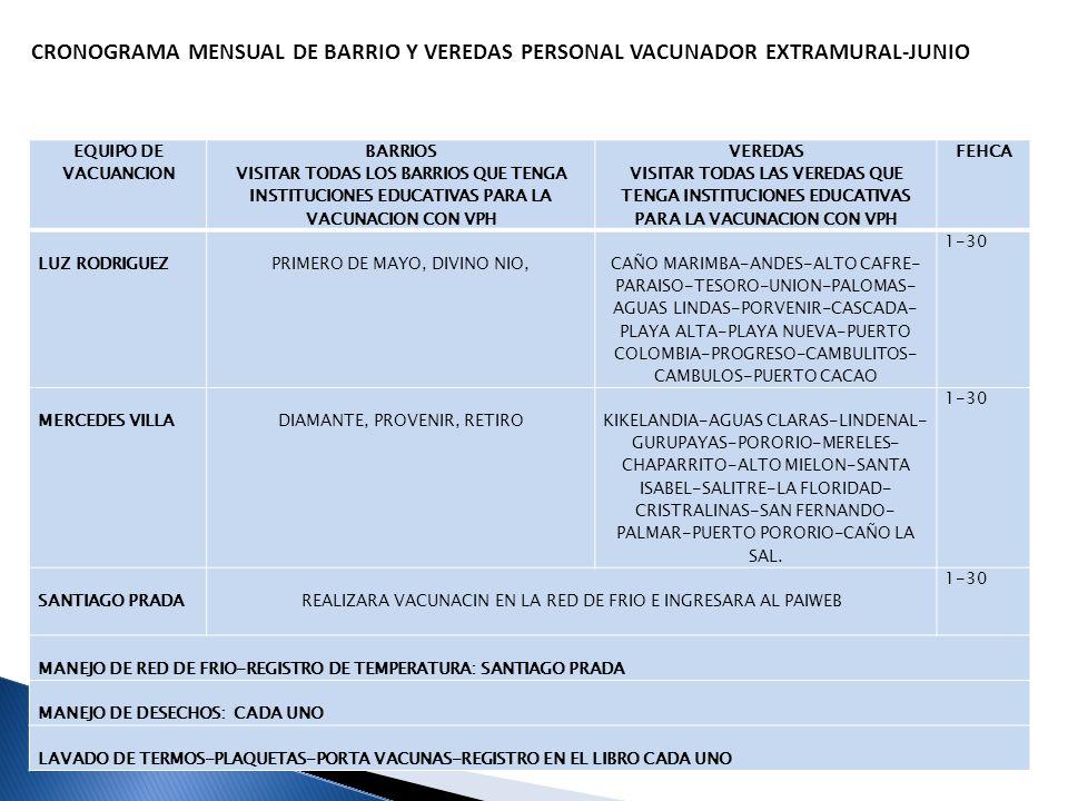 CRONOGRAMA MENSUAL DE BARRIO Y VEREDAS PERSONAL VACUNADOR EXTRAMURAL-JUNIO