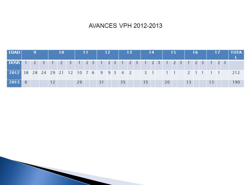AVANCES VPH 2012-2013 EDAD 9 10 11 12 13 14 15 16 17 TOTA L DOSIS 1 2