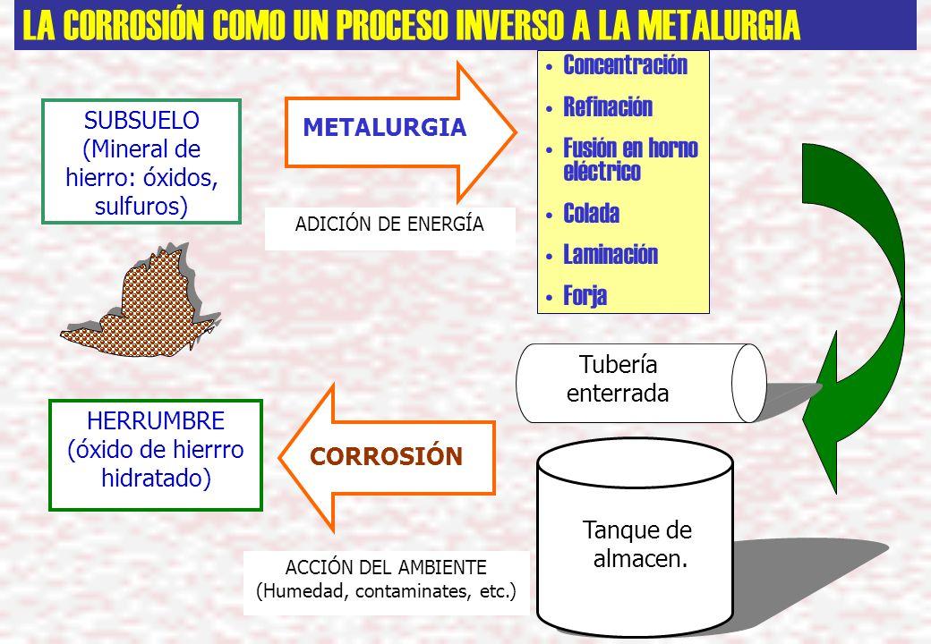 LA CORROSIÓN COMO UN PROCESO INVERS0 A LA METALURGIA