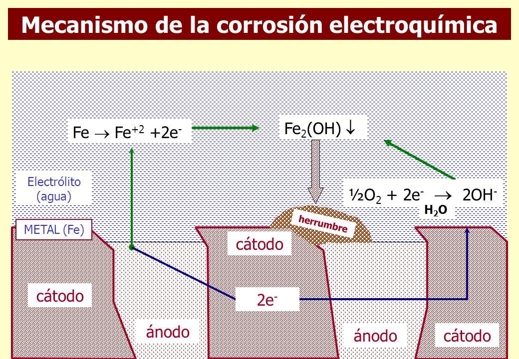 Mecanismo de la corrosión electroquímica