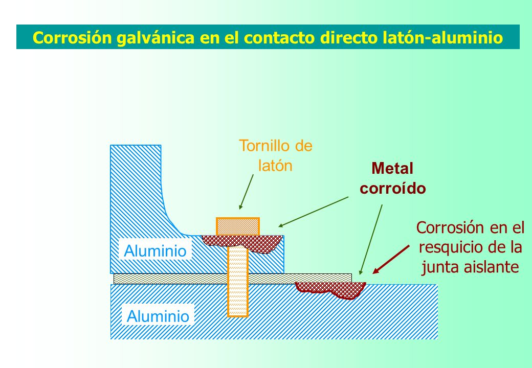 Corrosión galvánica en el contacto directo latón-aluminio