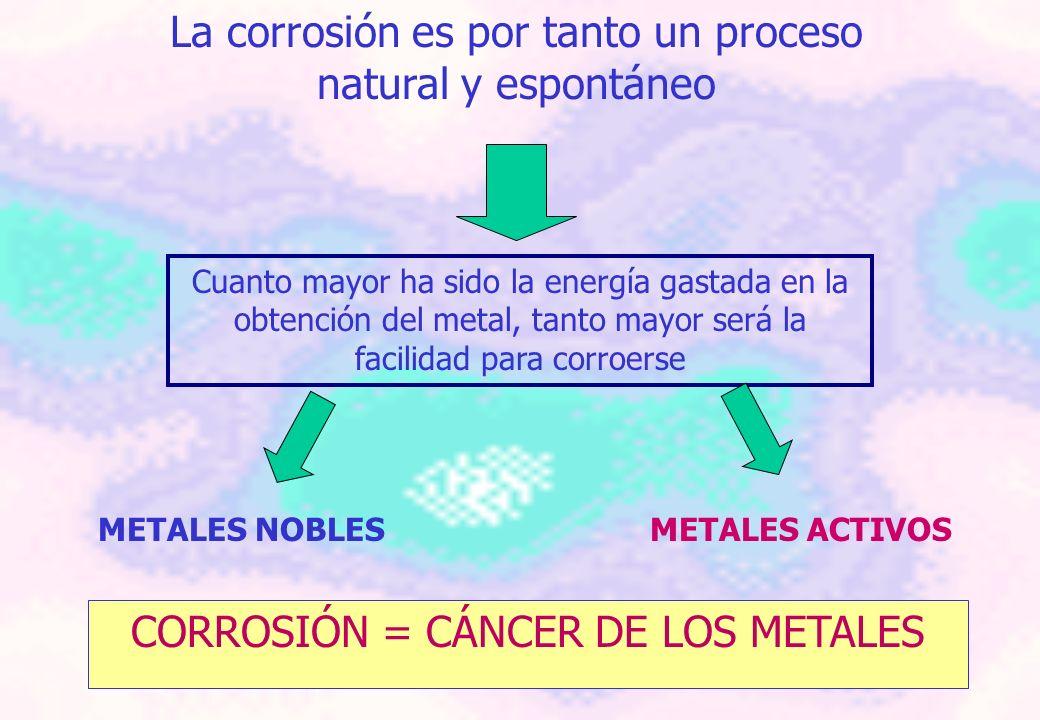 La corrosión es por tanto un proceso natural y espontáneo
